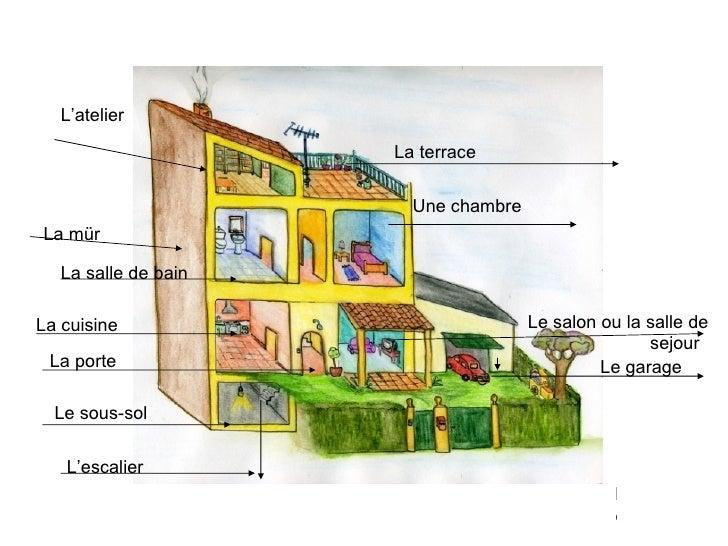 L'atelier L La mür La salle de bain Une chambre La cuisine le  Le garage La porte Le sous-sol L'escalier Le salon ou la sa...