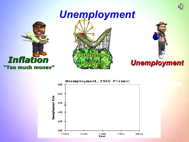 """. Inflation """" Too much money"""" Real GDP Real GDP Unemployment Business Cycles Unemployment"""