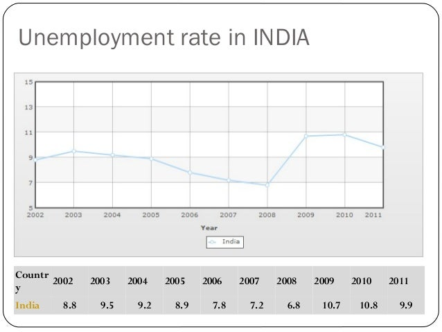 eradicate unemployment Solutions for youth unemployment  in 1994, no one would have foreseen the staggering current unemployment rate for young people aged 15 to 34 years old, which .