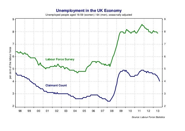 Unemployment in the UK Economy Unemployed people aged 16-59 (women) / 64 (men), seasonally adjusted 9  8  8  7 per cent of...