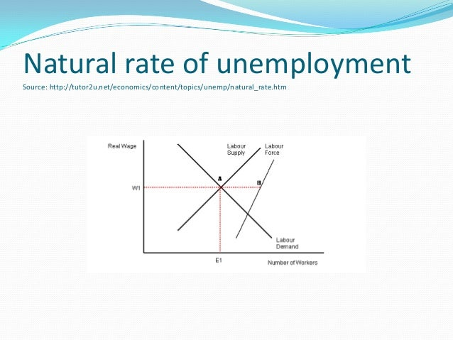 economics natural rate of unemployment Print section print rubric: policymakers have spent half a century in search of the natural rate of unemployment the fifth in our series on big economic.