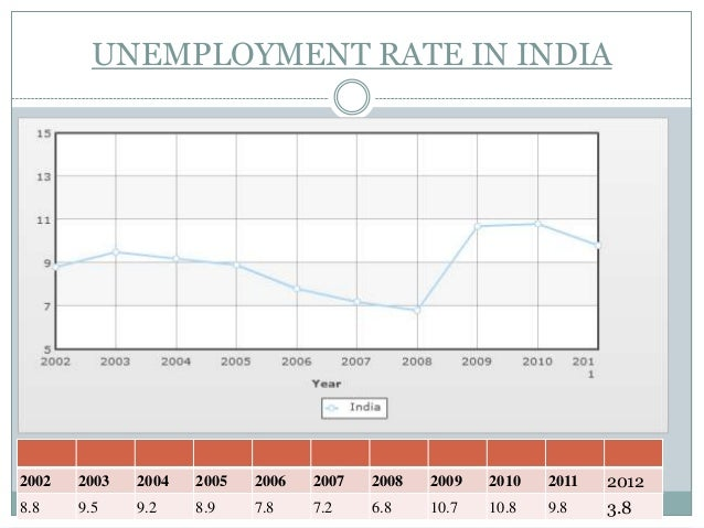 unemployment in india and methods of overcoming Overview of unemployment problem in india (causes, effects and solutions)  rural people should be taught better methods of agriculture the cultivators can earn .
