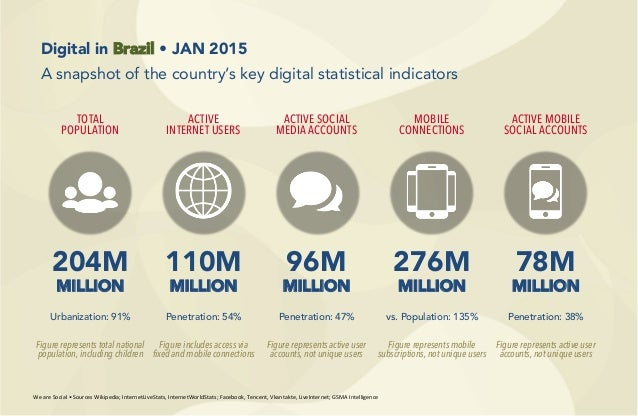 204M MILLION 110M MILLION 96M MILLION 276M MILLION 78M MILLION TOTAL POPULATION ACTIVE INTERNET USERS ACTIVE SOCIAL MEDIA ...