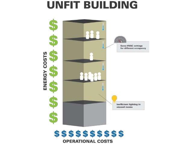 Unfit vs Fit Building