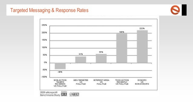 Targeted Messaging & Response Rates