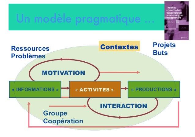 Ressources Problèmes Projets Buts Un modèle pragmatique ...  Groupe Coopération « INFORMATIONS » «ACTIVITES » « PRODUCTI...