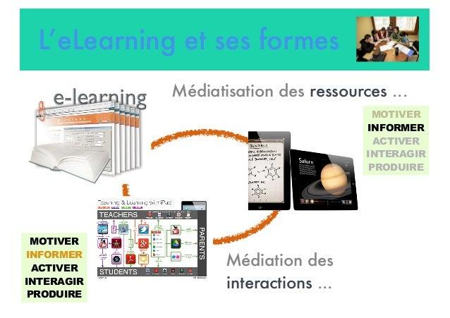 L'eLearning et ses formes Médiatisation des ressources ... Médiation des interactions ... MOTIVER INFORMER ACTIVER INTERAG...