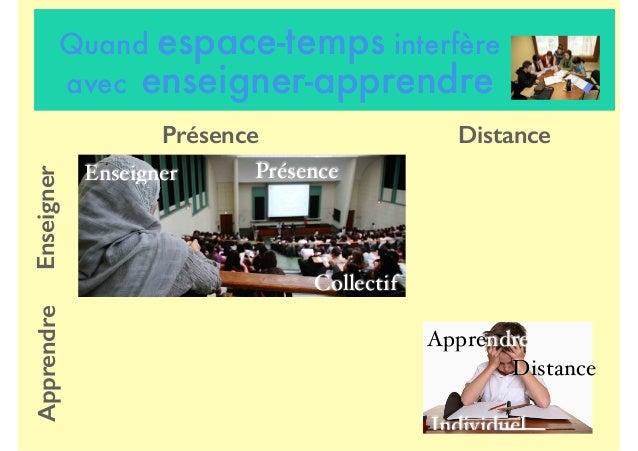Quand espace-temps interfère avec enseigner-apprendre Individuel Apprendre Distance Collectif Enseigner Présence Présence ...