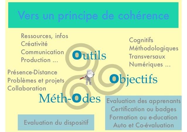Vers un principe de cohérence Outils Objectifs Méth-Odes Cognitifs Méthodologiques Transversaux Numériques ... Ressources,...