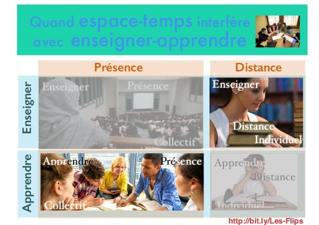 Individuel Apprendre Distance Collectif Enseigner Présence Présence Distance EnseignerApprendre Individuel Enseigner Dista...