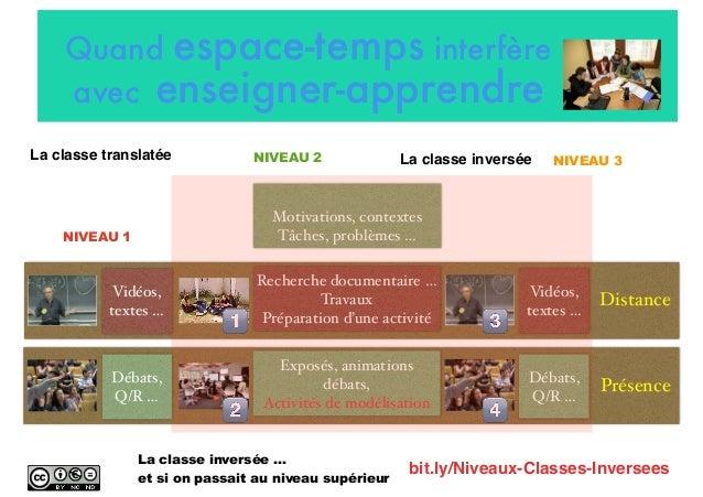 Quand espace-temps interfère avec enseigner-apprendre bit.ly/Niveaux-Classes-Inversees Présence Distance La classe inversé...