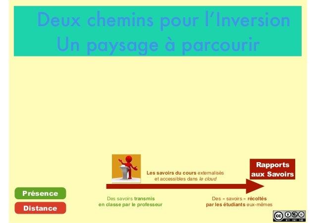 Rapports aux Savoirs Des savoirs transmis en classe par le professeur Les savoirs du cours externalisés et accessibles dan...