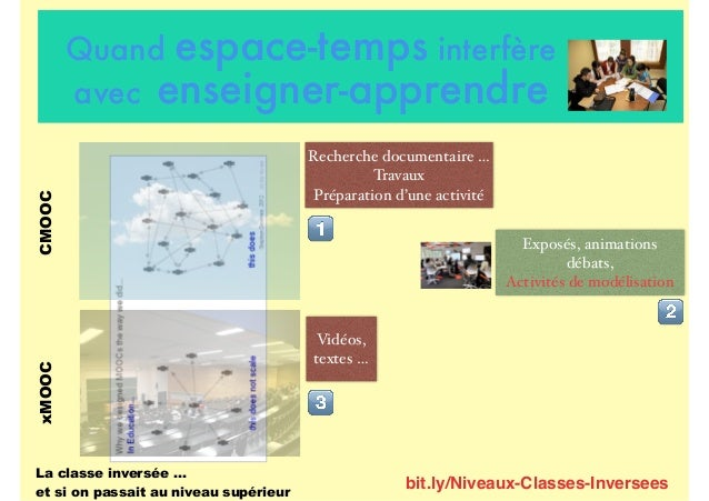 Recherche documentaire … Travaux Préparation d'une activité CMOOC ! Exposés, animations débats, Activités de modélisation ...