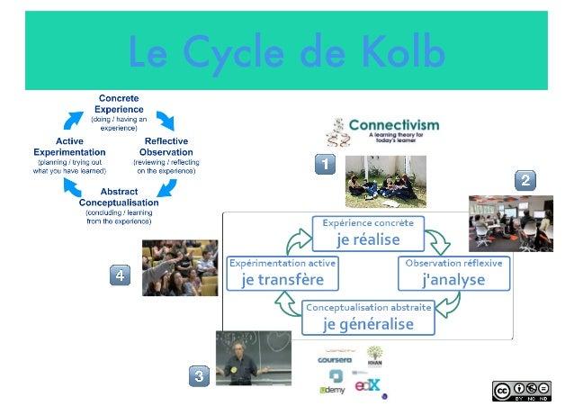 """Le Cycle de Kolb ! """" # $"""