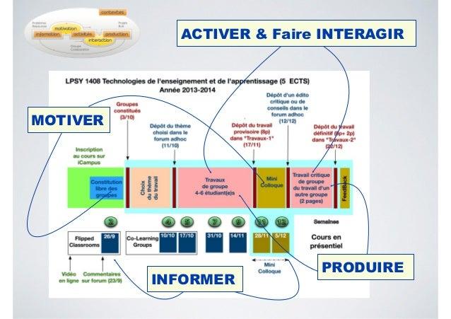 MOTIVER INFORMER ACTIVER & Faire INTERAGIR PRODUIRE