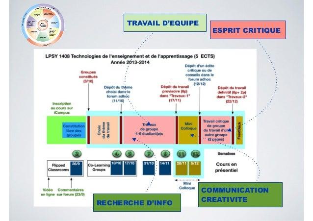 ESPRIT CRITIQUE RECHERCHE D'INFO TRAVAIL D'EQUIPE COMMUNICATION CREATIVITE