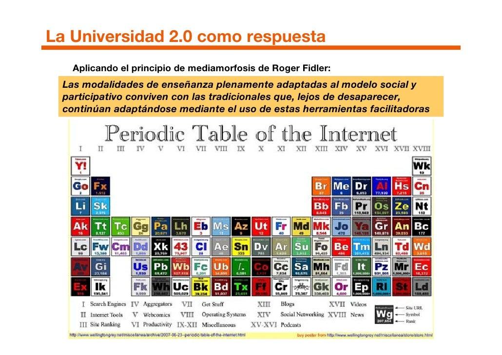 La Universidad 2.0 como respuesta    Aplicando el principio de mediamorfosis de Roger Fidler:  Las modalidades de enseñanz...