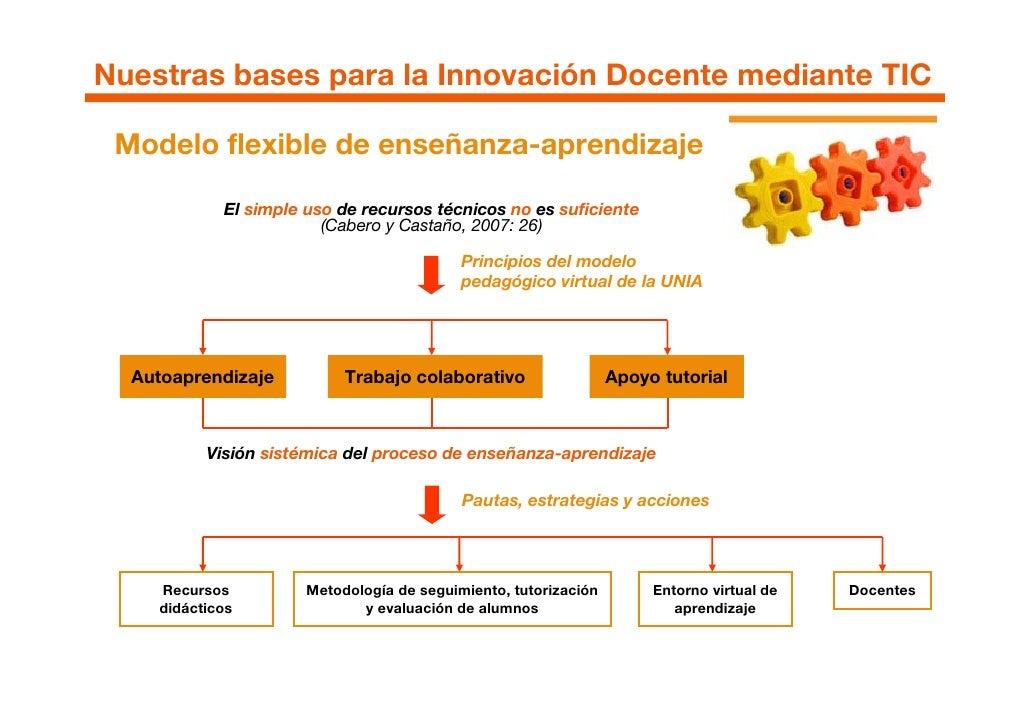 Nuestras bases para la Innovación Docente mediante TIC   Modelo flexible de enseñanza-aprendizaje              El simple u...