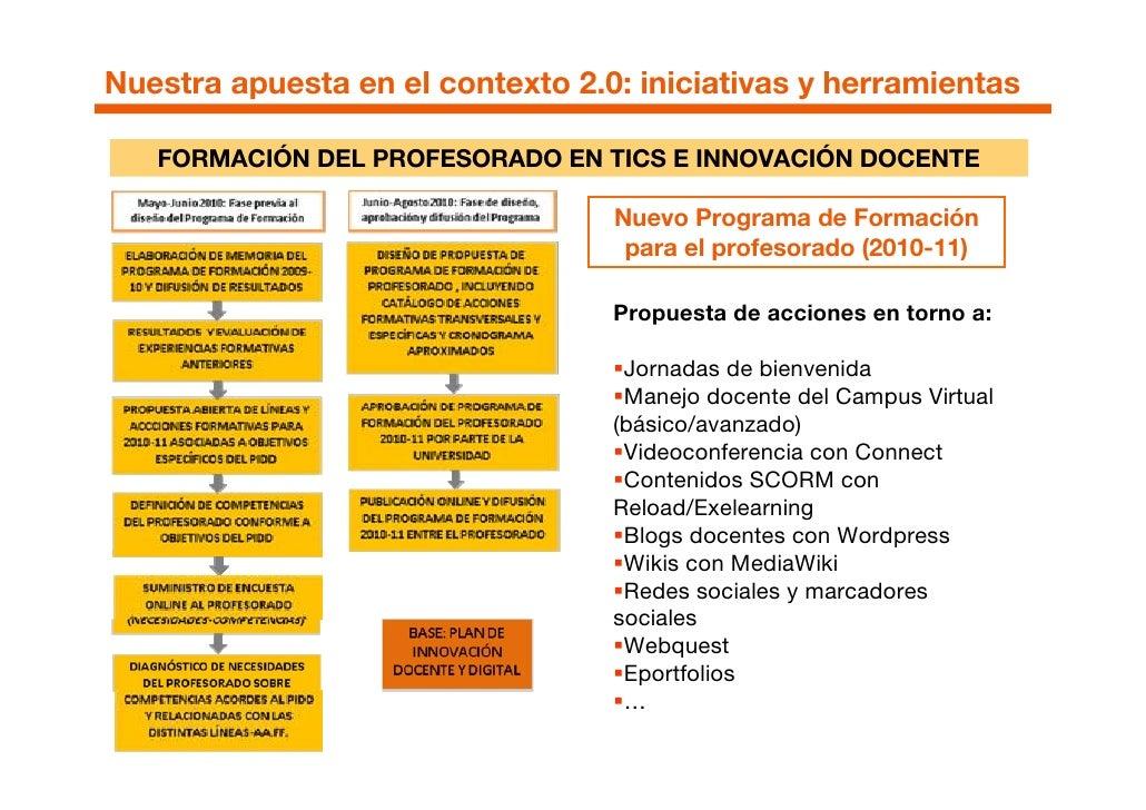Nuestra apuesta en el contexto 2.0: iniciativas y herramientas         FORMACIÓN DE ESTUDIANTES EN COMPETENCIAS DIGITALES ...
