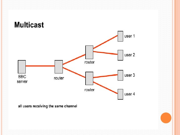 Unicasting , Broadcasting And Multicasting New