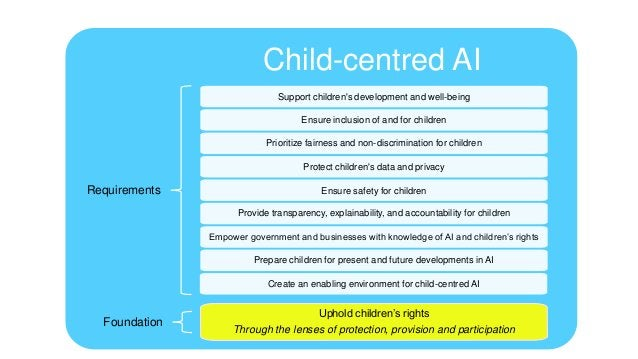 CHILDREN AND AI POLICIES Support children's development and well- being Let AI help me develop to my full potential. • Des...