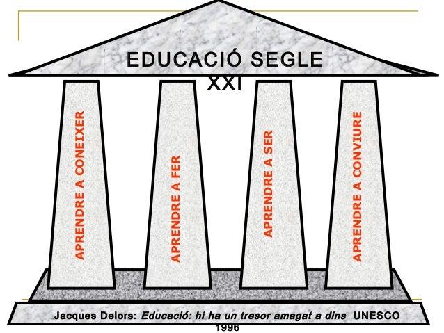 EDUCACIÓ SEGLEXXIJacques Delors: Educació: hi ha un tresor amagat a dins UNESCO1996APRENDREACONEIXERAPRENDREAFERAPRENDREAC...