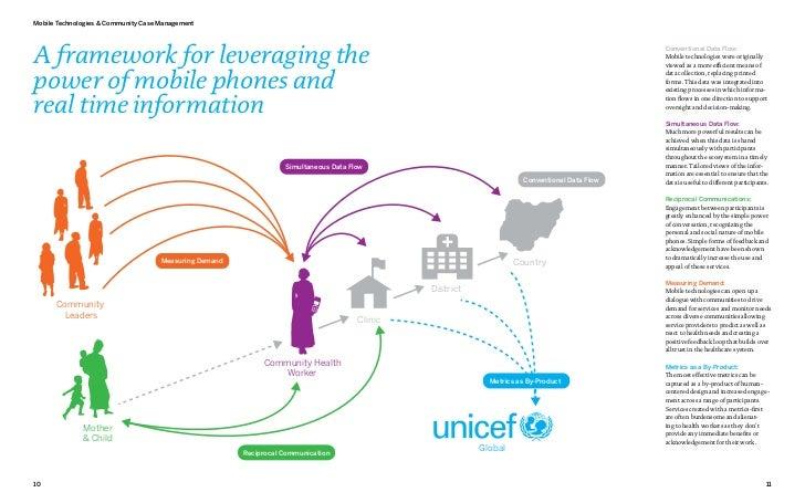 Mobile Technologies & Community Case ManagementA framework for leveraging the                                             ...