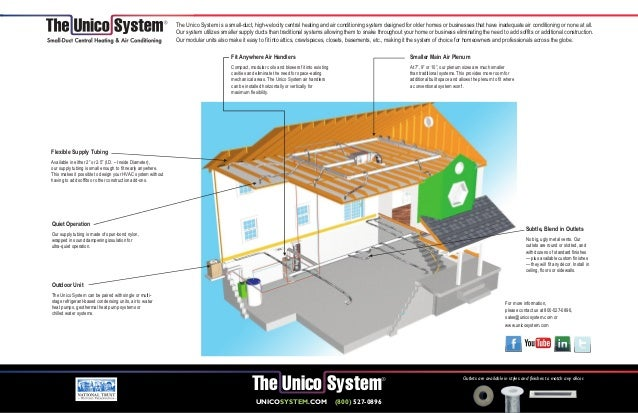 Unico Small Duct Central Hvac System Detail Sheet Carried