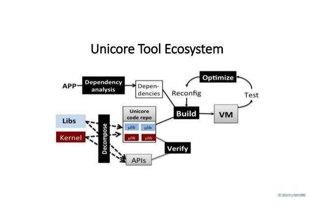 ©2019UNICORE Unicore ToolEcosystem
