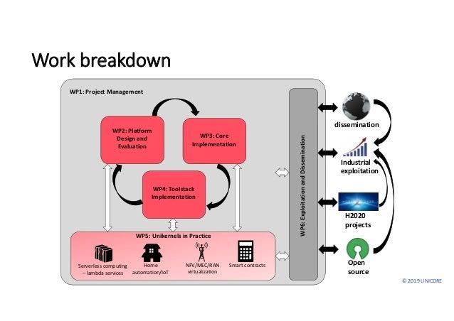 ©2019UNICORE Workbreakdown WP1:ProjectManagement WP6:ExploitationandDissemination H2020 projects Open source WP2...