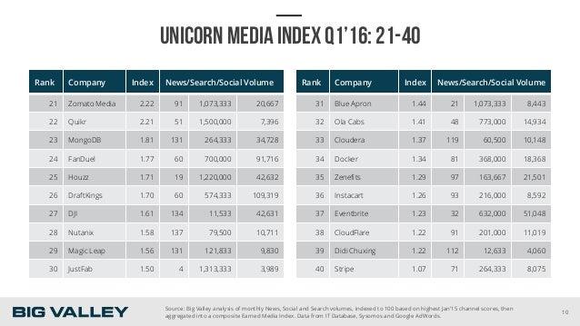 UNICORN MEDIA INDEX Q1'16: 21-40 Rank Company Index News/Search/Social Volume 21 Zomato Media 2.22 91 1,073,333 20,667 22 ...