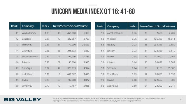 UNICORN MEDIA INDEX Q1'16: 41-60 Rank Company Index News/Search/Social Volume 41 Warby Parker 1.03 48 450,000 6,313 42 Gra...