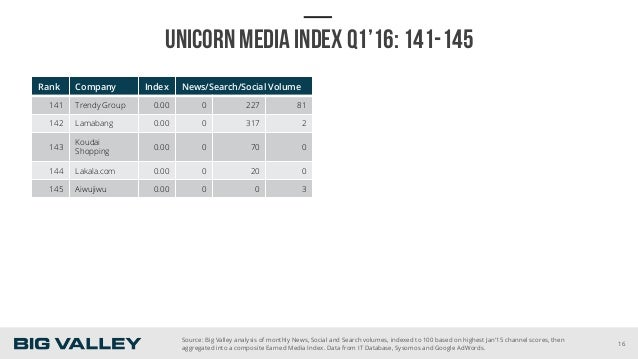 UNICORN MEDIA INDEX Q1'16: 141-145 Rank Company Index News/Search/Social Volume 141 Trendy Group 0.00 0 227 81 142 Lamaban...