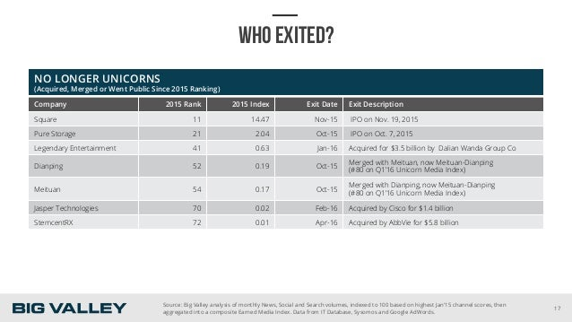 WHO EXITED? NO LONGER UNICORNS (Acquired, Merged or Went Public Since 2015 Ranking) Company 2015 Rank 2015 Index Exit Date...