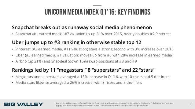 UNICORN MEDIA INDEX Q1'16: KEY FINDINGS Snapchat breaks out as runaway social media phenomenon • Snapchat (#1 earned medi...