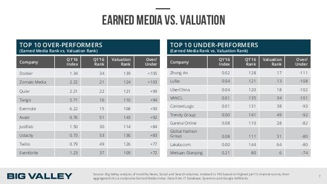EARNED MEDIA VS. VALUATION TOP 10 OVER-PERFORMERS (Earned Media Rank vs. Valuation Rank) Company Q1'16 Index Q1'16 Rank Va...