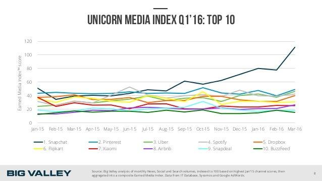 UNICORN MEDIA INDEX Q1'16: TOP 10 0 20 40 60 80 100 120 Jan-15 Feb-15 Mar-15 Apr-15 May-15 Jun-15 Jul-15 Aug-15 Sep-15 Oct...
