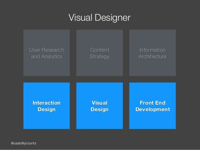 @usabilitycounts Visual Designer User Research and Analytics Content  Strategy Information Architecture Interaction Des...