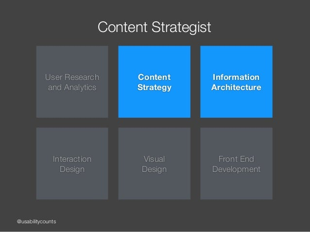 @usabilitycounts Content Strategist User Research and Analytics Content  Strategy Information Architecture Interaction ...