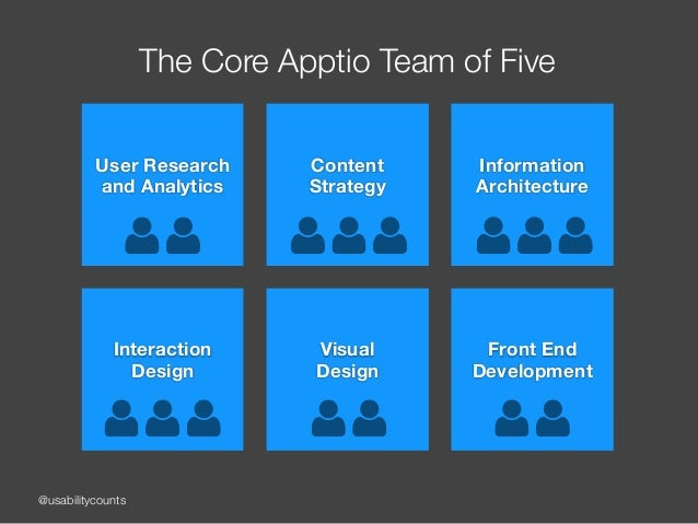 @usabilitycounts The Core Apptio Team of Five User Research and Analytics Content  Strategy Information Architecture Int...
