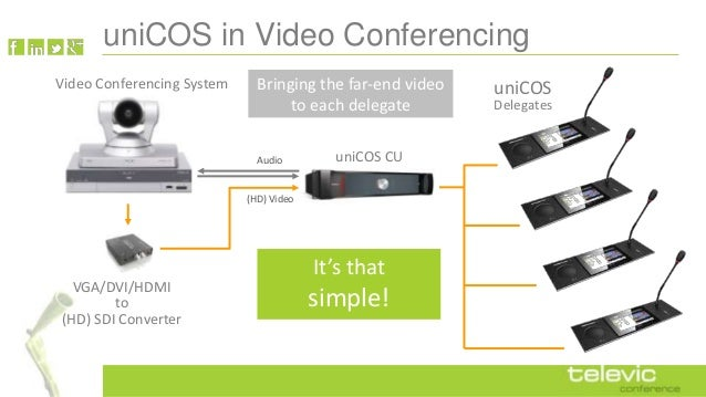 uniCOS in Video Conferencing Video Conferencing System  Bringing the far-end video to each delegate Audio  uniCOS CU  (HD)...