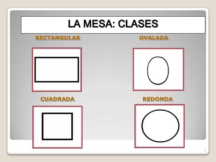 LA MESA: CLASESRECTANGULAR        OVALADA CUADRADA           REDONDA                              1