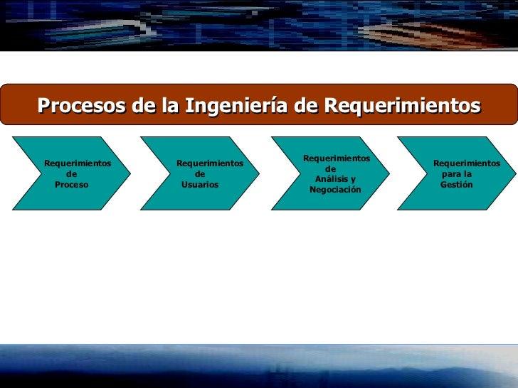 Procesos de la Ingeniería de Requerimientos Requerimientos de Proceso Requerimientos de Usuarios Requerimientos de Análisi...