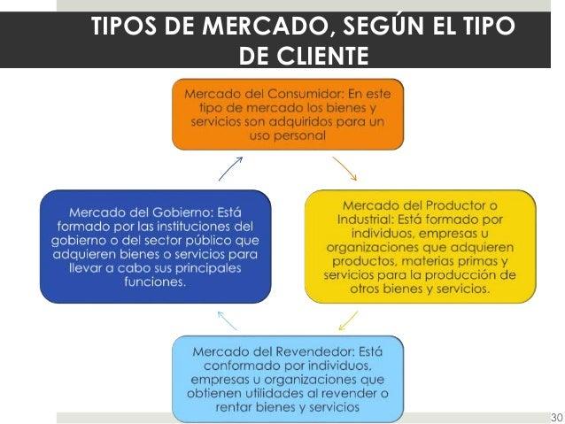 Los mercados y la conducta del consumidor for Tipos de servicios de un hotel