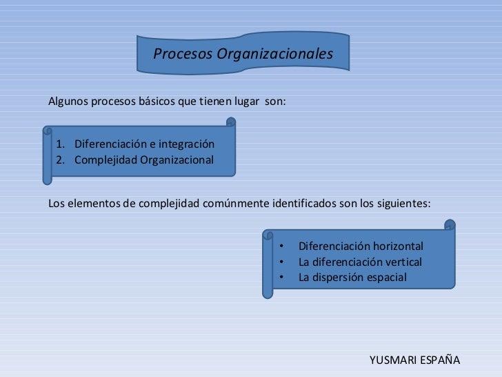 Procesos Organizacionales Slide 2