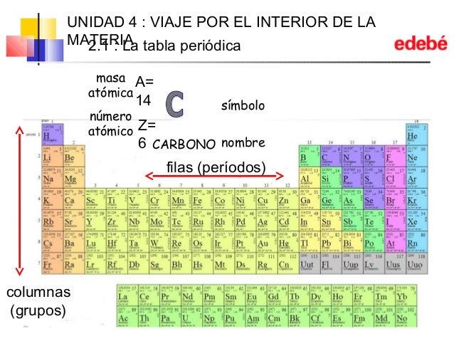 Unidad 04 viaje por el interior de la materia propiedades semejantes 10 urtaz Choice Image