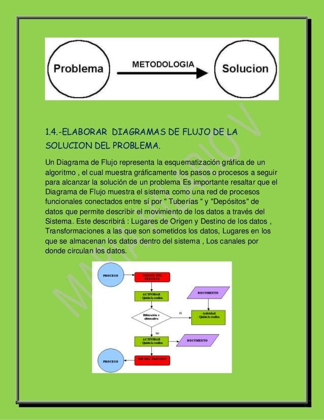 1.4.-ELABORAR DIAGRAMAS DE FLUJO DE LASOLUCION DEL PROBLEMA.Un Diagrama de Flujo representa la esquematización gráfica de ...