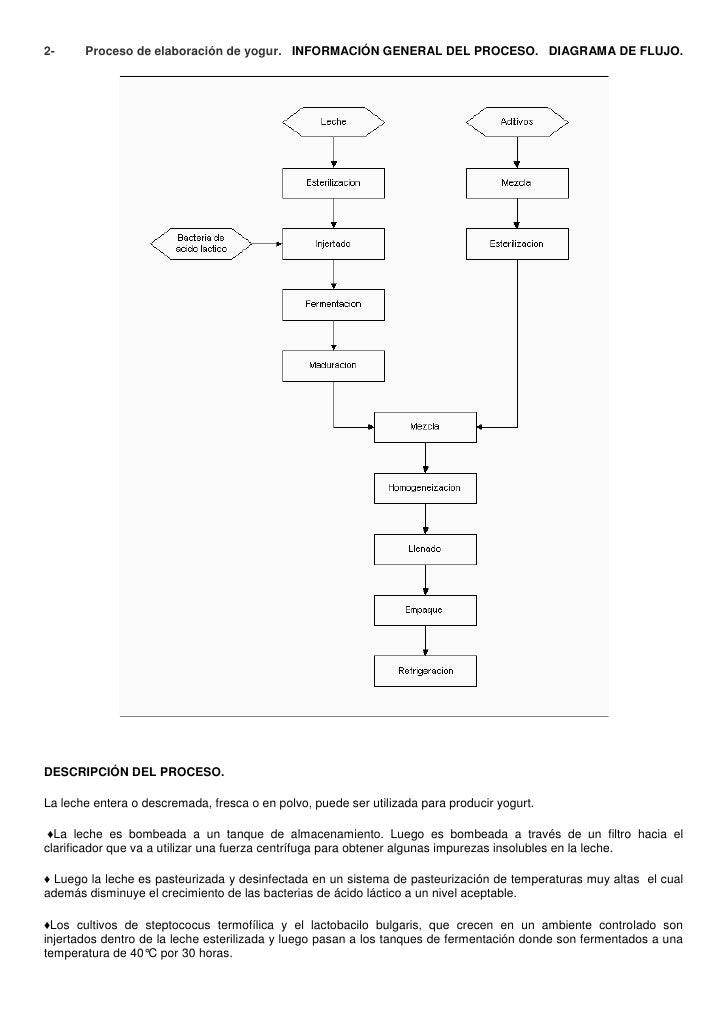 Unidad 1 biotecnologia for Descripcion del proceso de produccion