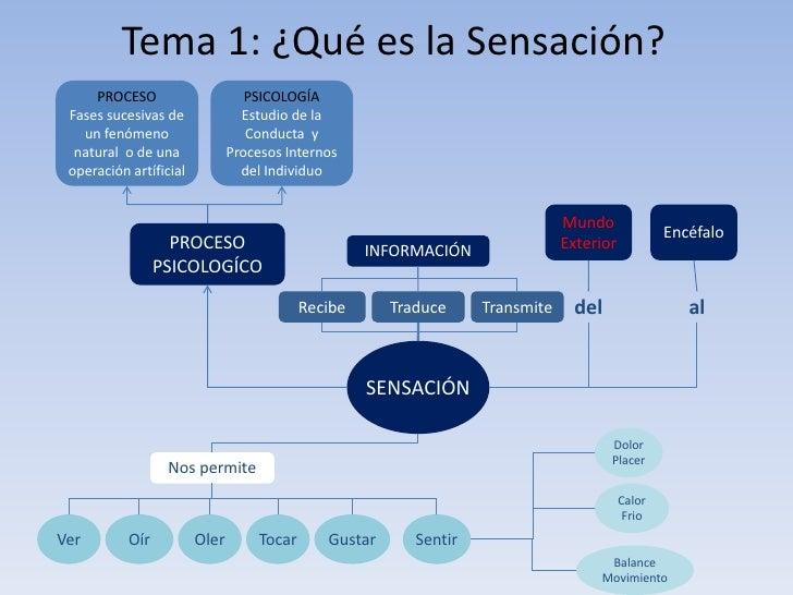 Tema 1: ¿Qué es la Sensación?<br />PROCESO<br />Fases sucesivas de un fenómeno natural  o de una operación artíficial<br /...