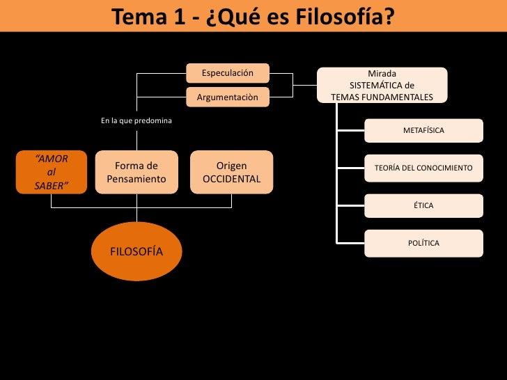 Tema 1 - ¿Qué es Filosofía?<br />Especulación<br />Mirada <br />SISTEMÁTICA de <br />TEMAS FUNDAMENTALES<br />Argumentaciò...
